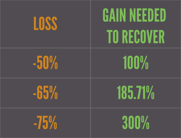 Graph of Gain Needed To Recover From Loss
