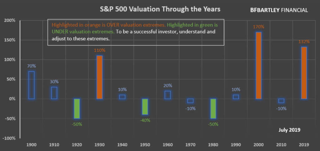 Graph of July 2019 Market Valuation