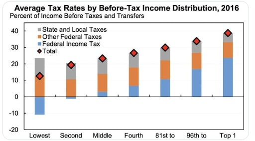 average tax rates by income distribution