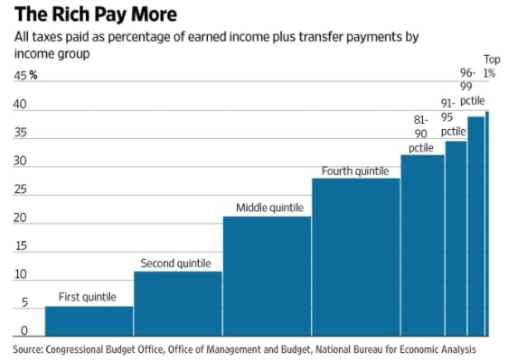the rich pay a higher percentage of taxes